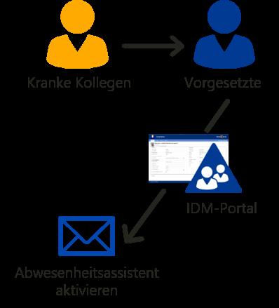 Exchange Abwesenheitsnotiz für Benutzer setzen mit IDM-Portal ProEdition 2020.1