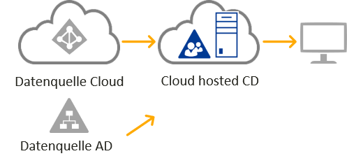 Cloud Deployment - Cloud hosted Company Directory mit IDM-Portal