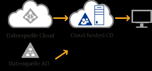 Cloud Deployment - Cloud hosted Company Directory mit IDM-Portal