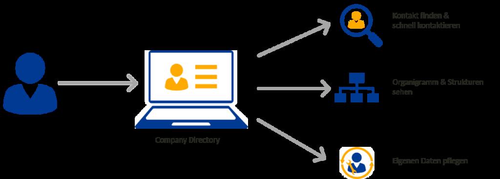 Company Directory - Mehr als ein Intranet-Telefonbuch