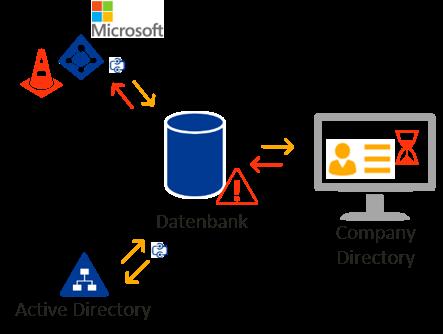 Direktzugriff auf Directory – ohne Datenbank mit IDM-Portal