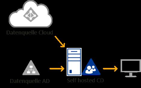 On-Premises - Self hosted Company Directory mit IDM-Portal