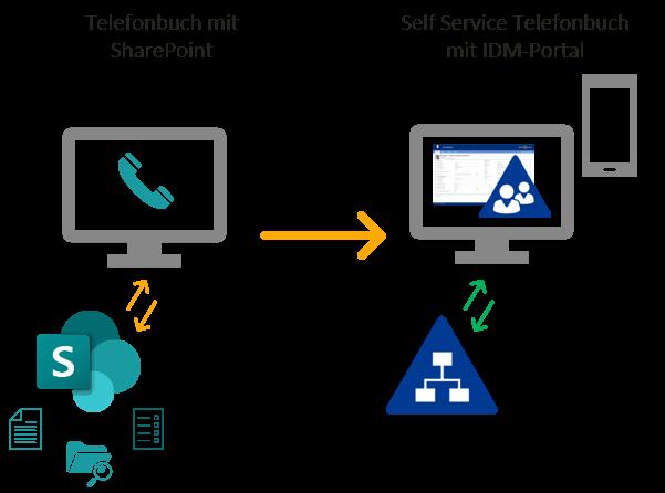SharePoint Telefonbuch vs. Self Service Telefonbuch mit IDM-Portal