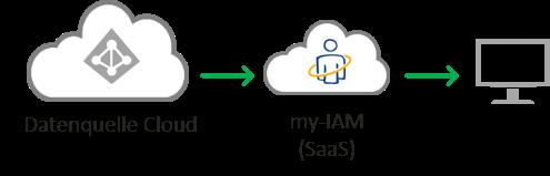 Cloud Native Bereitstellung mit my-IAM