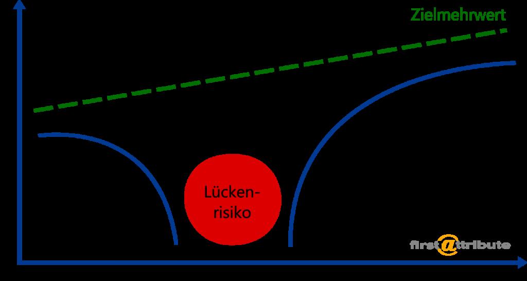 Transition: Paradigmenwechsel in der IT - Lückenrisiko