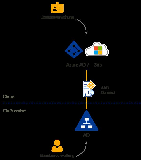 Hybrid-Umgebung_Microsoft-365_Active-Directory-IAM-Hybrid