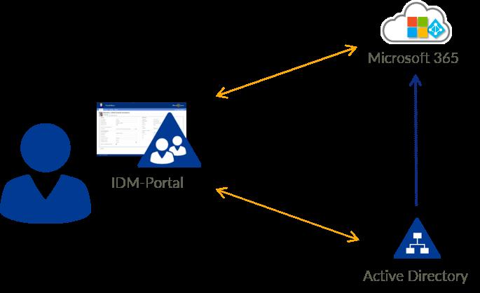 IDM-Portal mit AD, M365 Anwendersicht