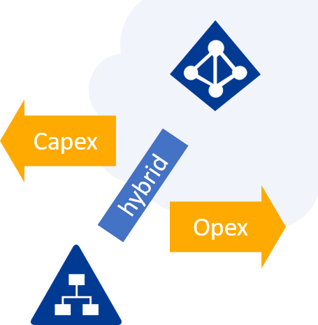 Opex-Capex-hybrid