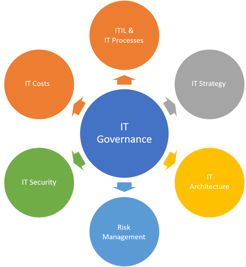 IT-Governance-Overview