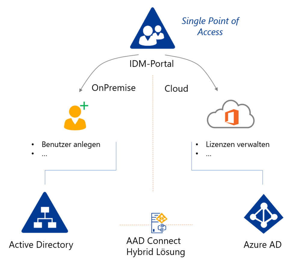 Single Point of Access - Hybrides Identity Management