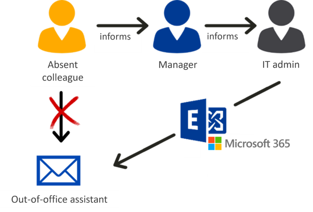 IT admin sets Outlook out-of-office assistant for colleagues